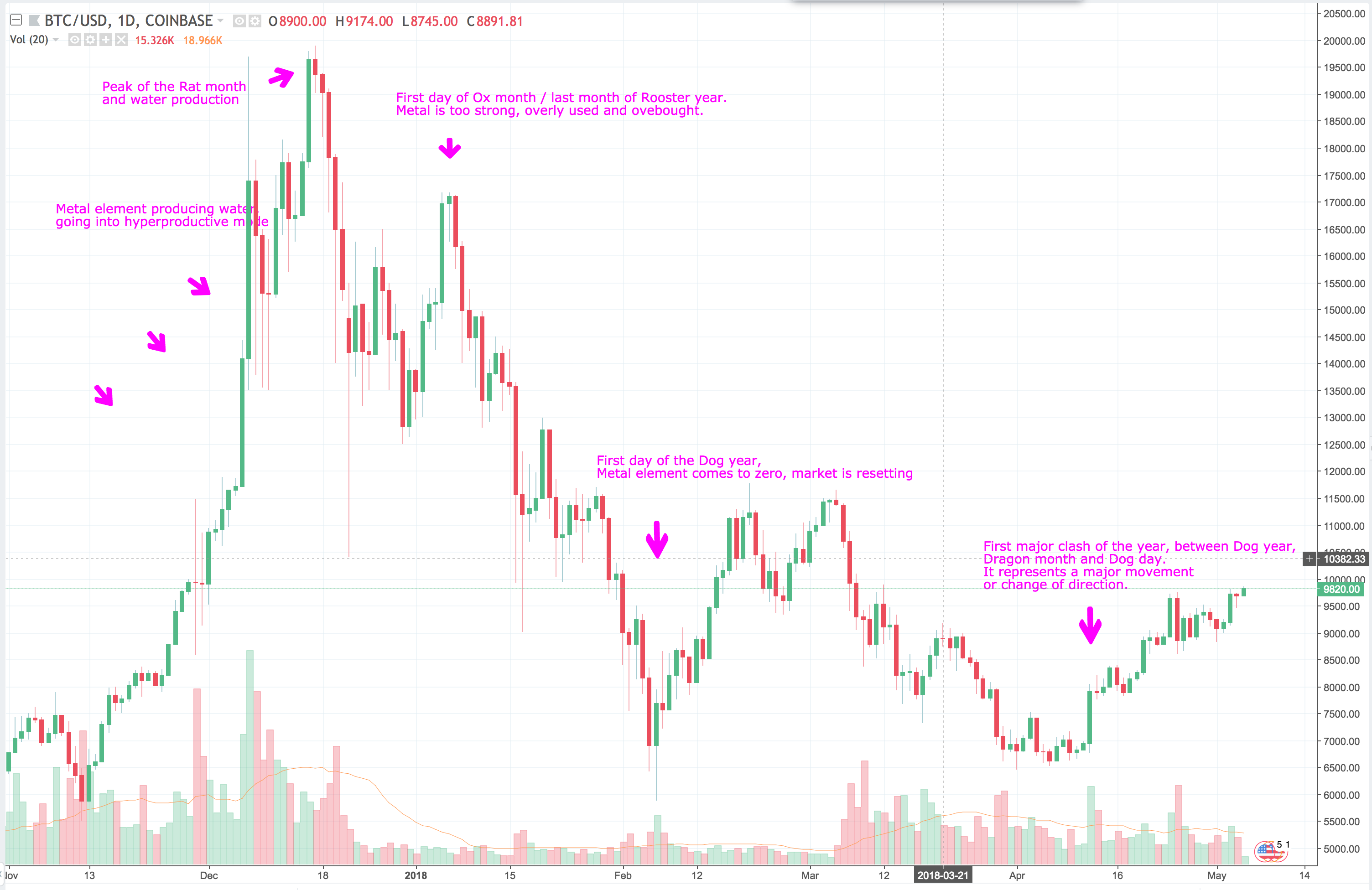 Predicting Bitcoin Price Movement Using Bazi And Chinese Astrology